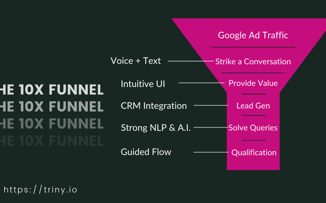The Best Conversational AI Funnel to Boost Lead Gen